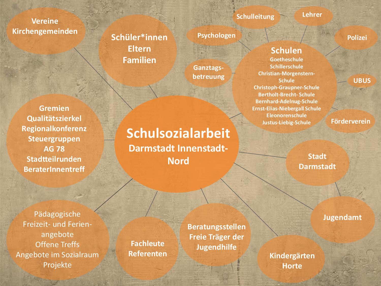 Kooperationspartner-Schulsozialarbeit-Darmstadt